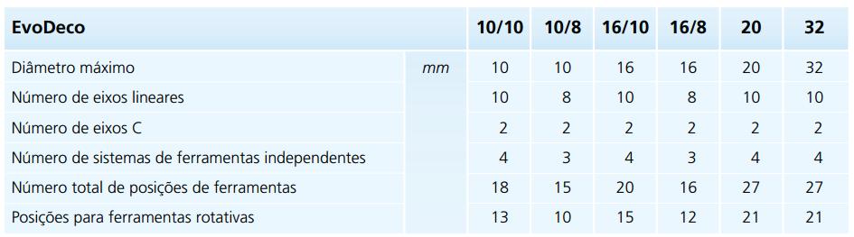 Tabela das principais características das máquinas EvoDeco