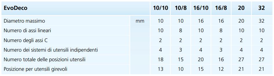 Tabella ricapitolativa delle principali caratteristiche delle macchine EvoDeco.