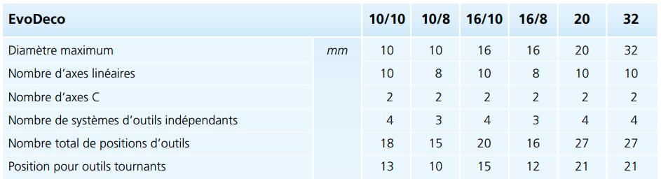 Tabelle récapitulative des principales caractéristiques des machines EvoDeco.