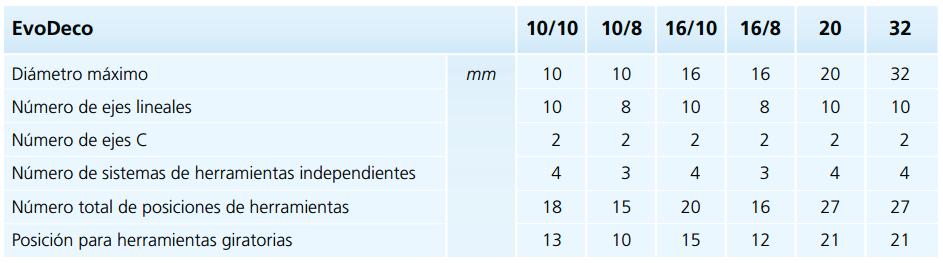 Tabla resumida de las principales características de las máquinas EvoDeco.