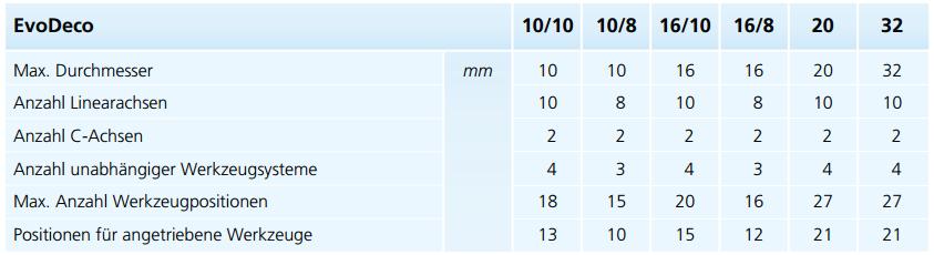 Zusammenfassende Tabelle der technischen Daten der EvoDeco-Maschinen.